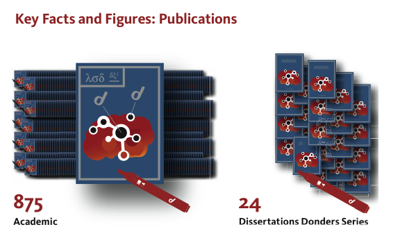 Infographic Publications